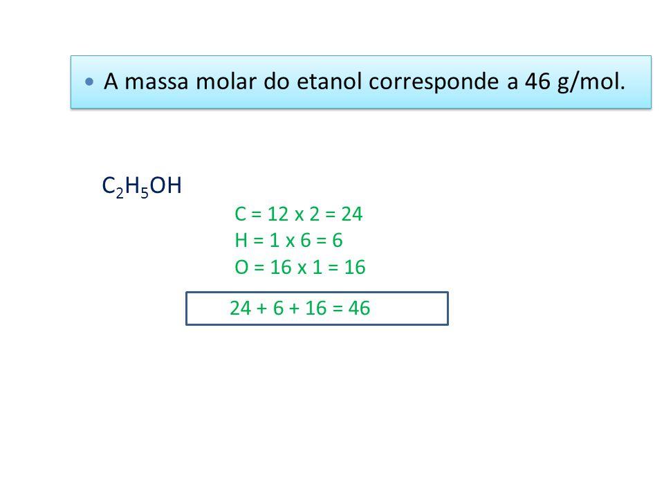 A massa molar do etanol corresponde a 46 g/mol.