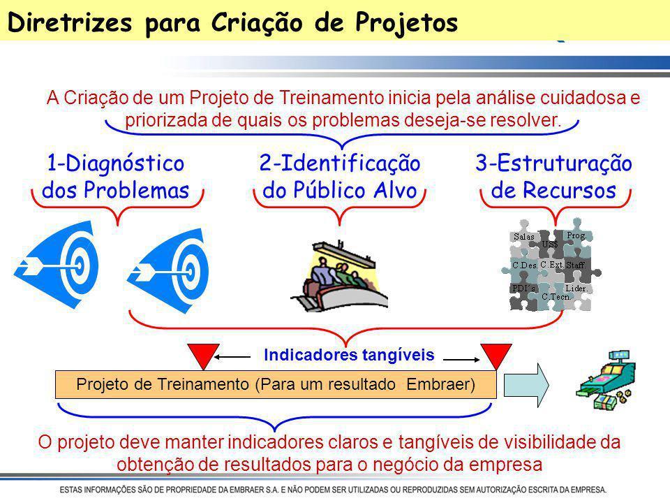 Diretrizes para Criação de Projetos