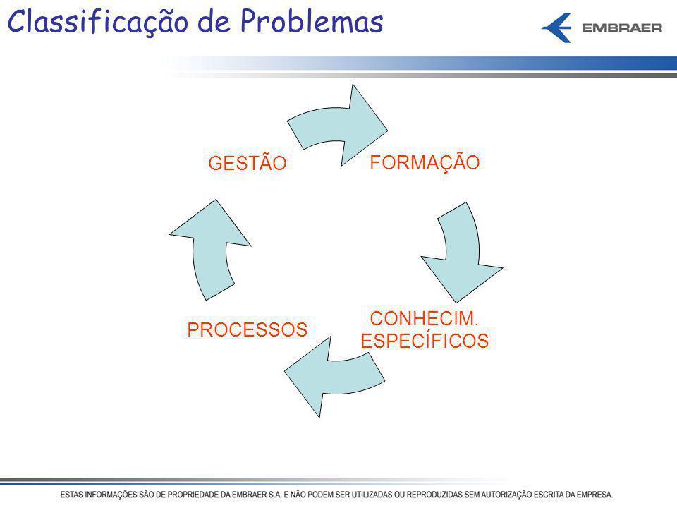 Classificação de Problemas