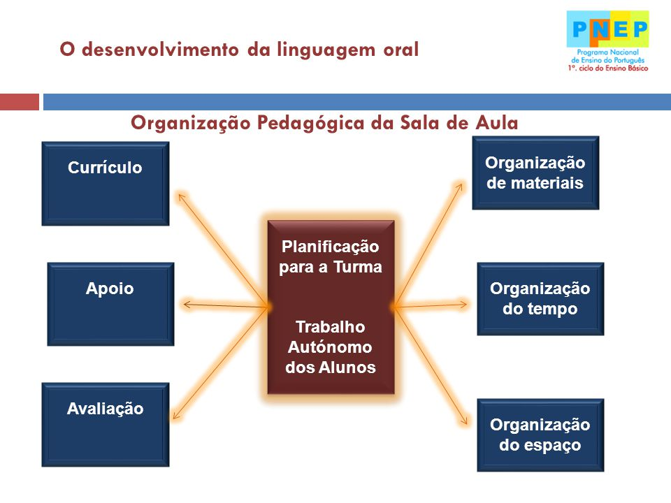 O desenvolvimento da linguagem oral