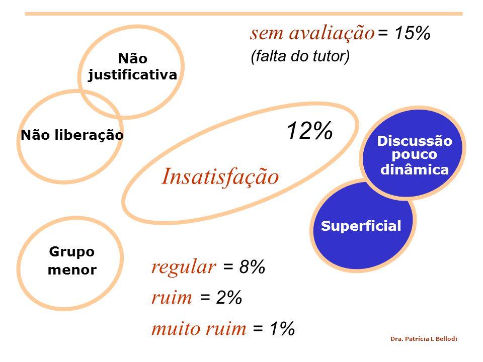 12% Insatisfação sem avaliação = 15% regular = 8% ruim = 2%