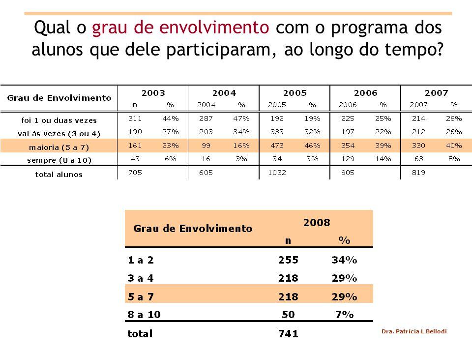 Qual o grau de envolvimento com o programa dos alunos que dele participaram, ao longo do tempo