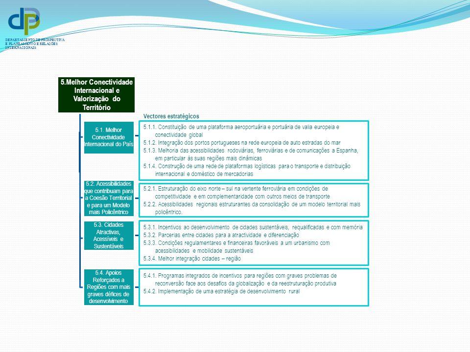 5.Melhor Conectividade Internacional e Valorização do Território