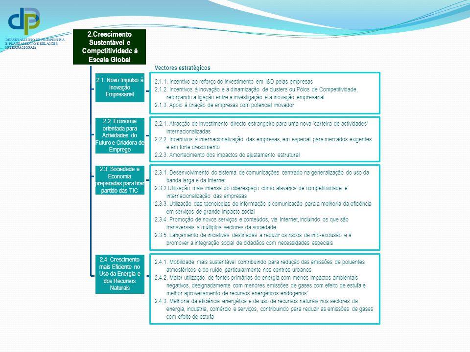 2.Crescimento Sustentável e Competitividade à Escala Global