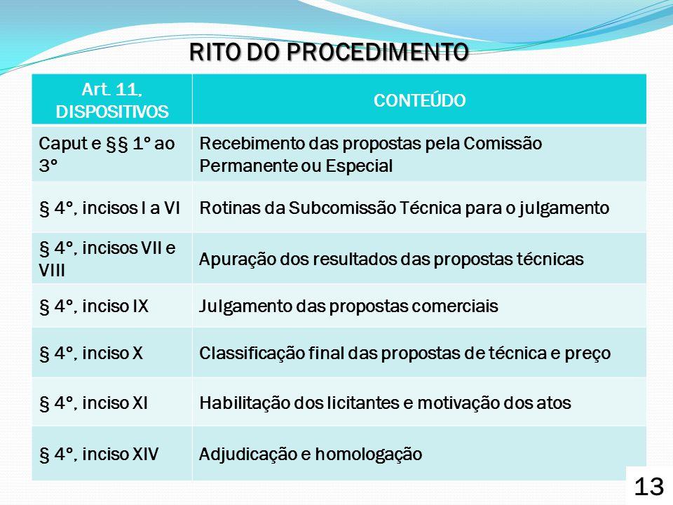 RITO DO PROCEDIMENTO 13 Art. 11, DISPOSITIVOS CONTEÚDO