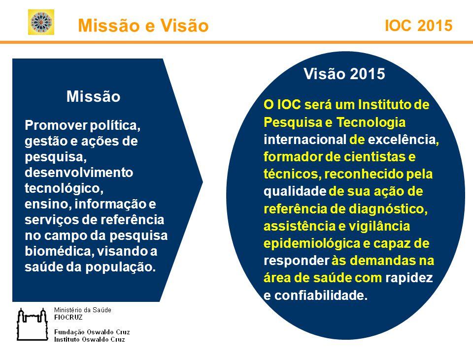Missão e Visão IOC 2015 Visão 2015 Missão