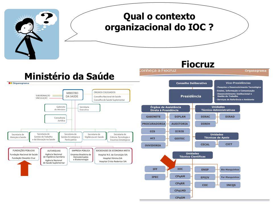 Qual o contexto organizacional do IOC