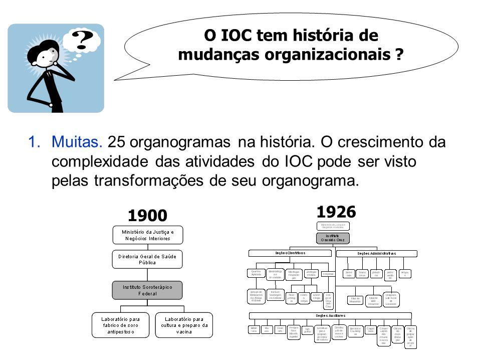 O IOC tem história de mudanças organizacionais