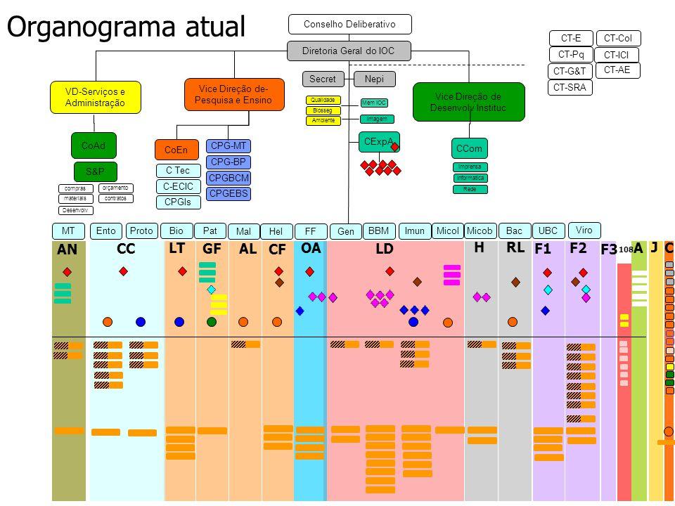 Organograma atual AN CC LT GF AL CF OA LD H RL F1 F2 F3 A J C