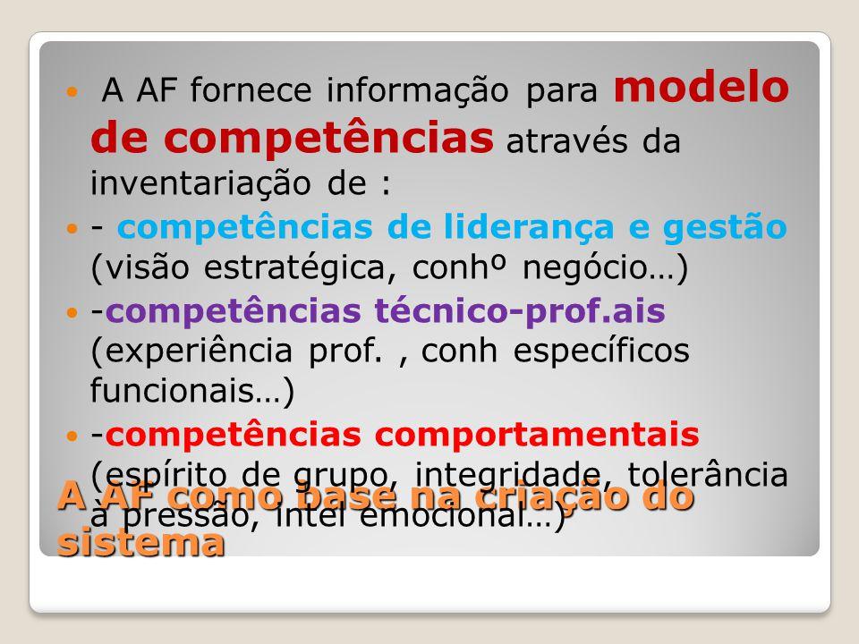A AF como base na criação do sistema