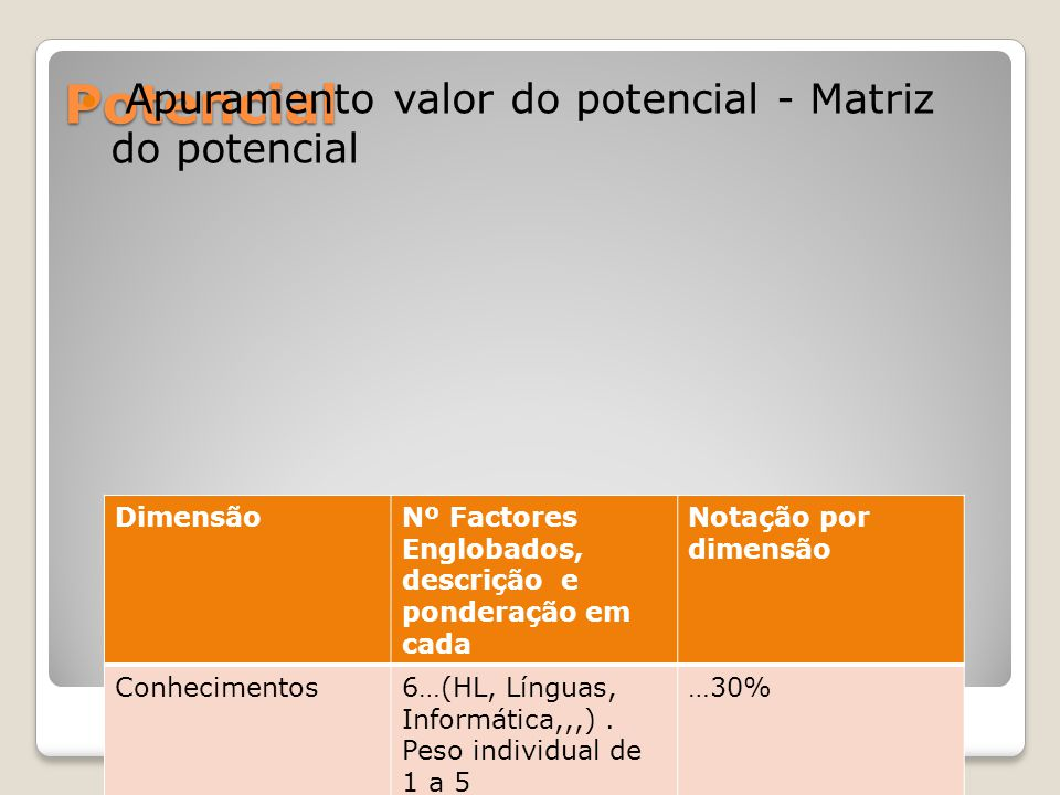 Potencial Apuramento valor do potencial - Matriz do potencial Total