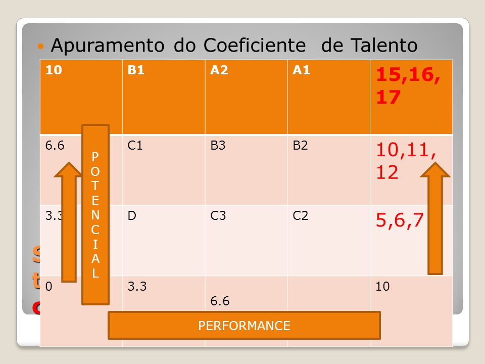 Segmentação da medida do talento – Apuramento do coeficiente %