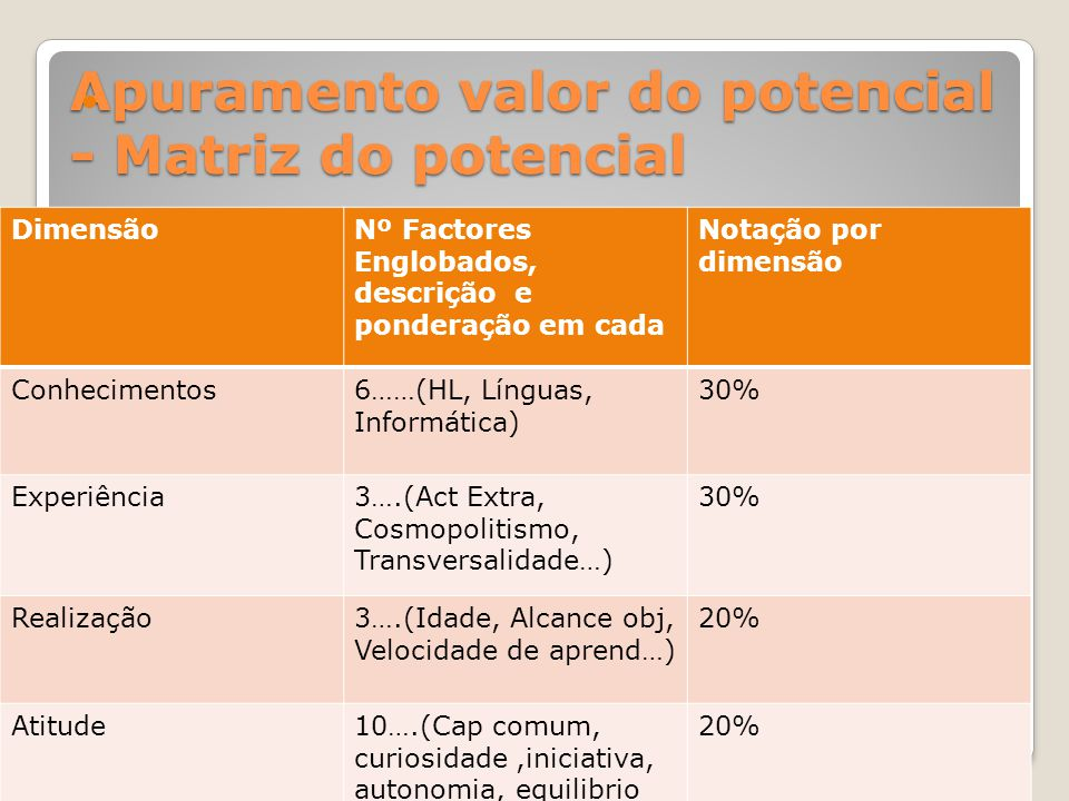 Apuramento valor do potencial - Matriz do potencial