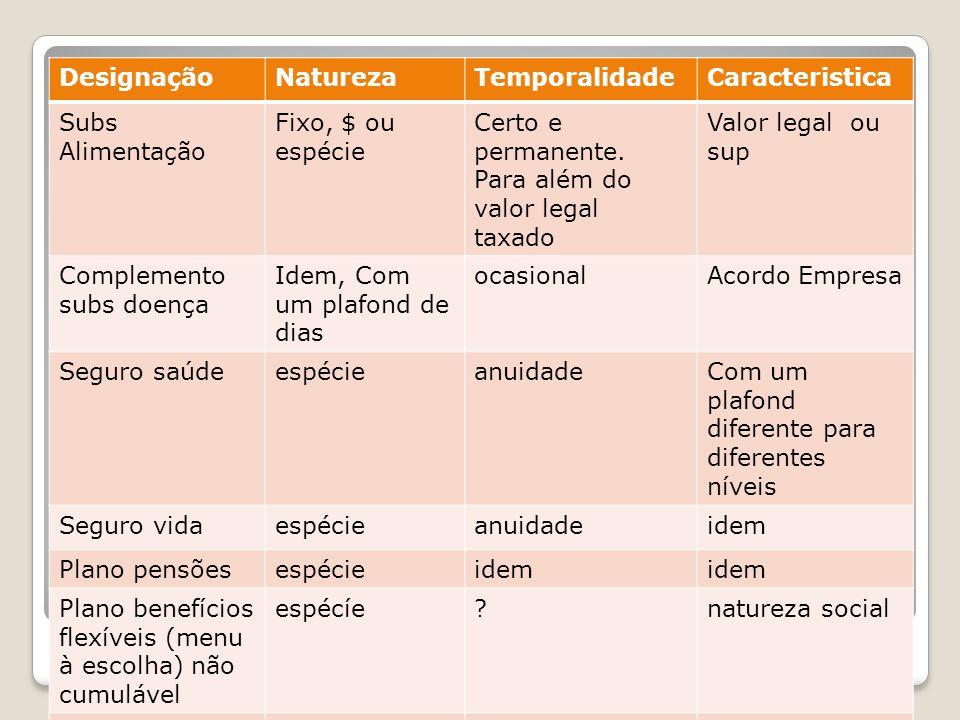Benefícios Designação Natureza Temporalidade Caracteristica