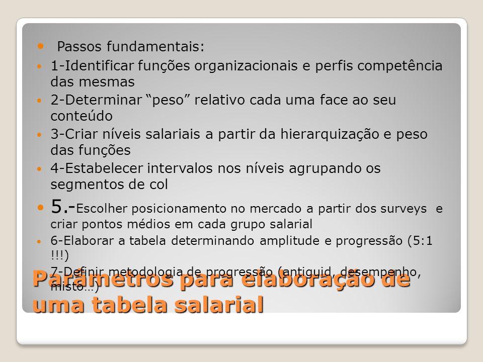 Parâmetros para elaboração de uma tabela salarial