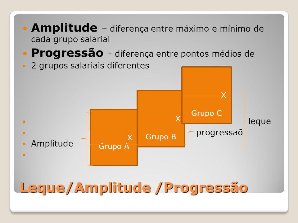 Leque/Amplitude /Progressão