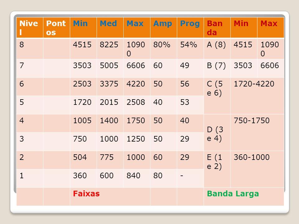 Nivel Pontos. Min. Med. Max. Amp. Prog. Banda. 8. 4515. 8225. 10900. 80% 54% A (8) 7.