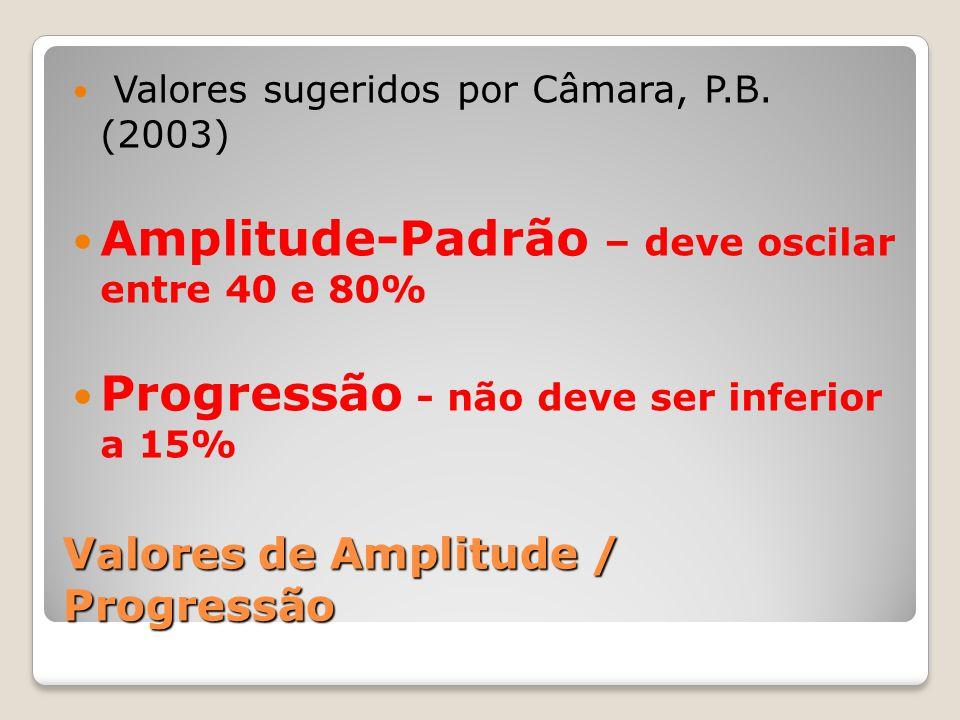 Valores de Amplitude / Progressão