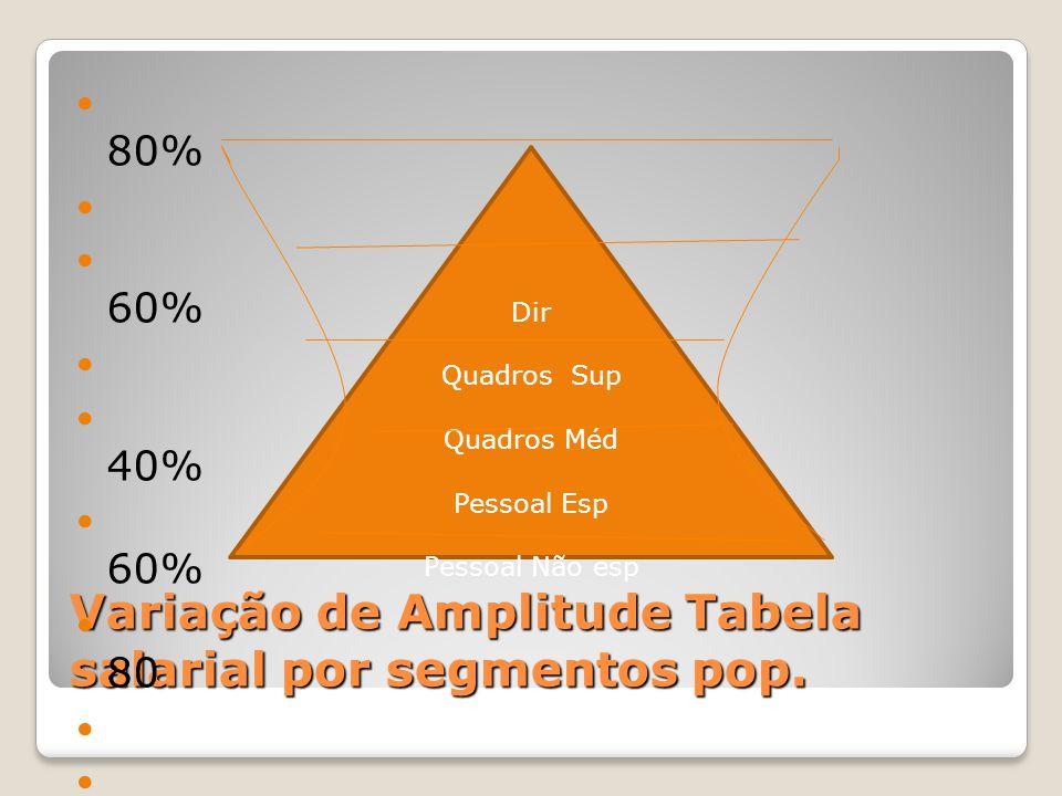 Variação de Amplitude Tabela salarial por segmentos pop.