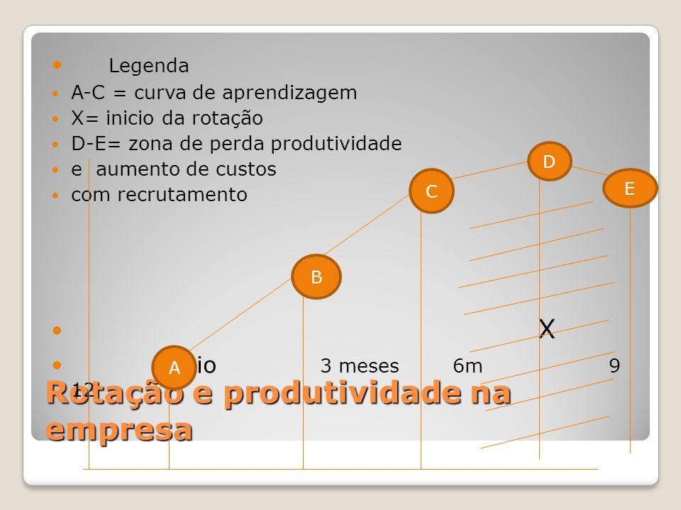 Rotação e produtividade na empresa