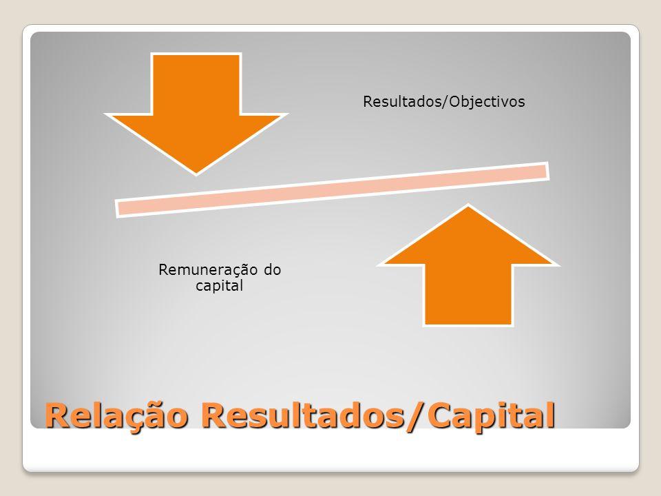 Relação Resultados/Capital