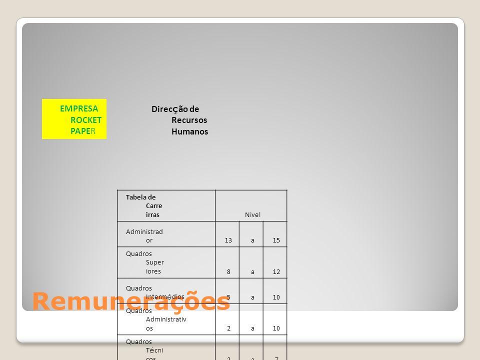 Remunerações EMPRESA ROCKET PAPER Direcção de Recursos Humanos