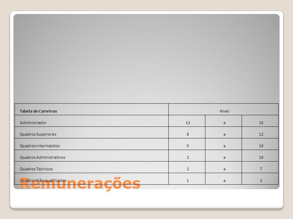 Remunerações Tabela de Carreirras Nivel Administrador 13 a 15