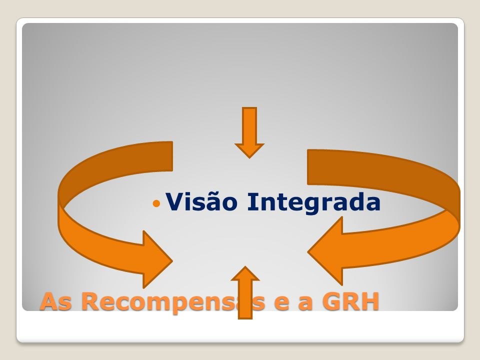 Visão Integrada As Recompensas e a GRH