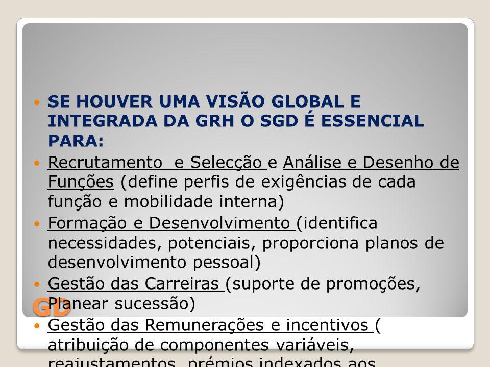 SE HOUVER UMA VISÃO GLOBAL E INTEGRADA DA GRH O SGD É ESSENCIAL PARA: