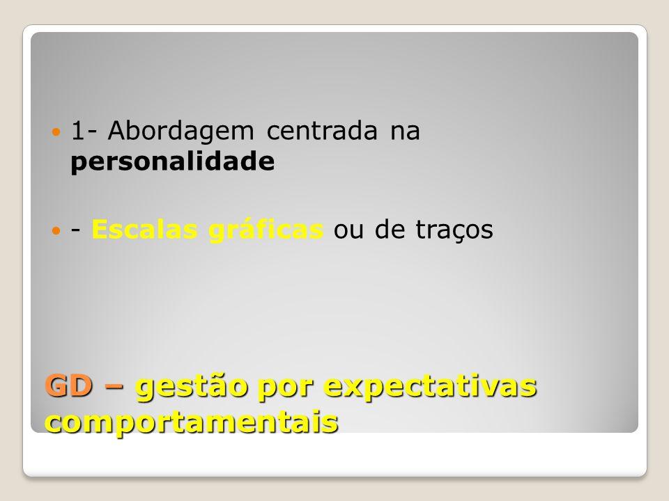 GD – gestão por expectativas comportamentais
