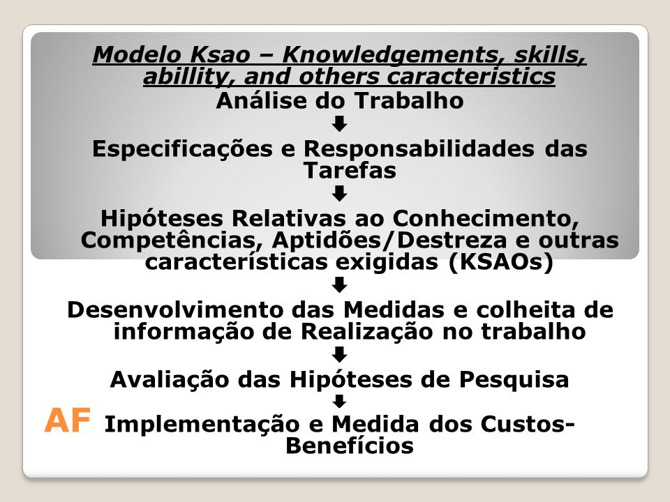 Modelo Ksao – Knowledgements, skills, abillity, and others caracteristics