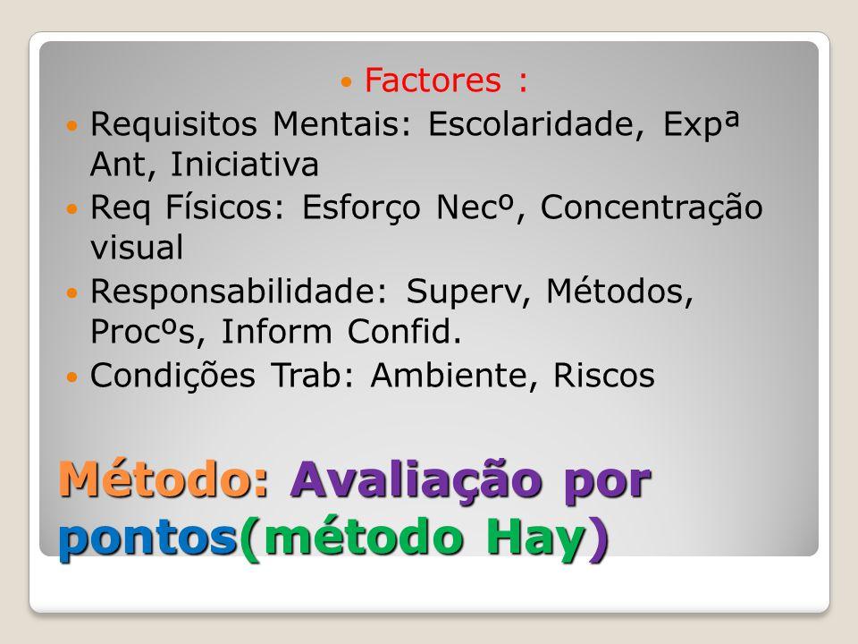 Método: Avaliação por pontos(método Hay)