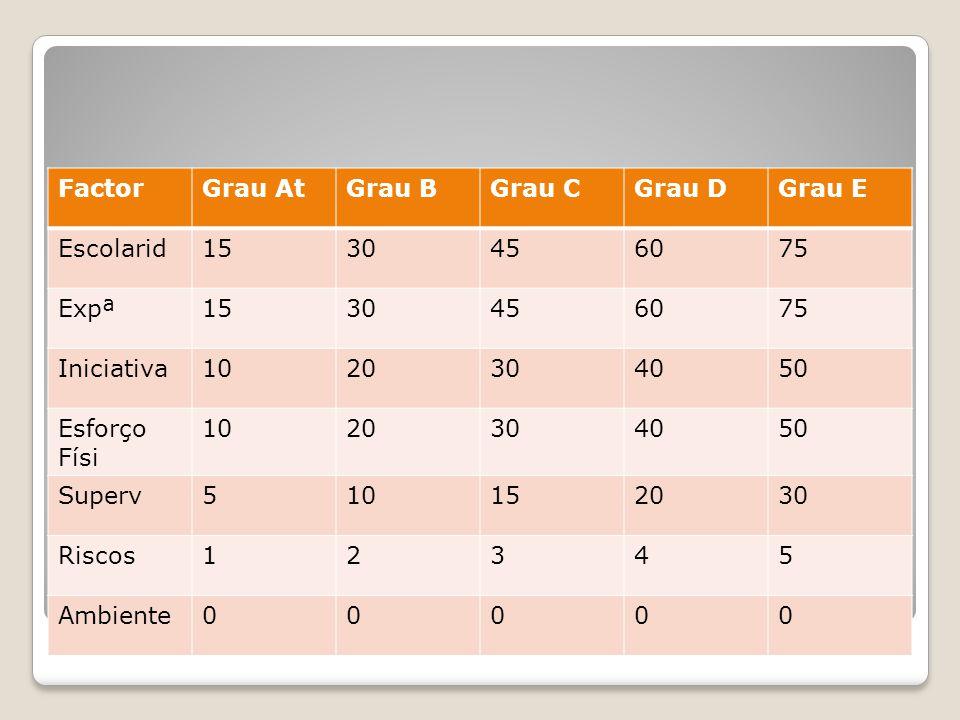Avaliação pontos(método Hay) Progr Aritmética