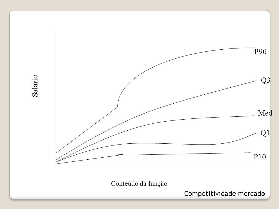 P90 Q3 Salário Med Q1 P10 Conteúdo da função Competitividade mercado