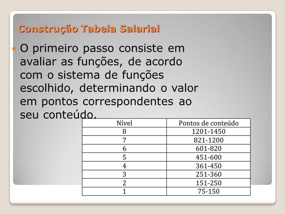 Construção Tabela Salarial