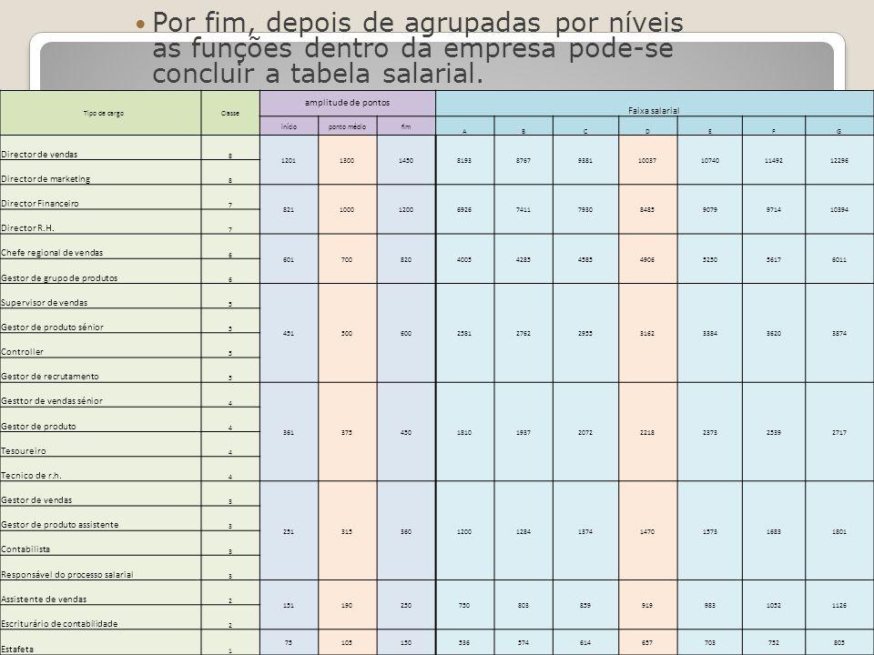 Por fim, depois de agrupadas por níveis as funções dentro da empresa pode-se concluir a tabela salarial.