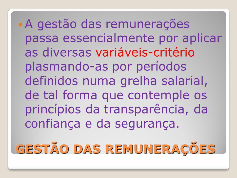 GESTÃO DAS REMUNERAÇÕES