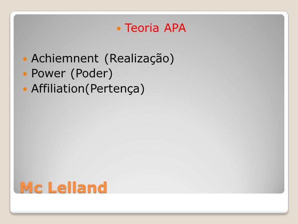Mc Lelland Teoria APA Achiemnent (Realização) Power (Poder)