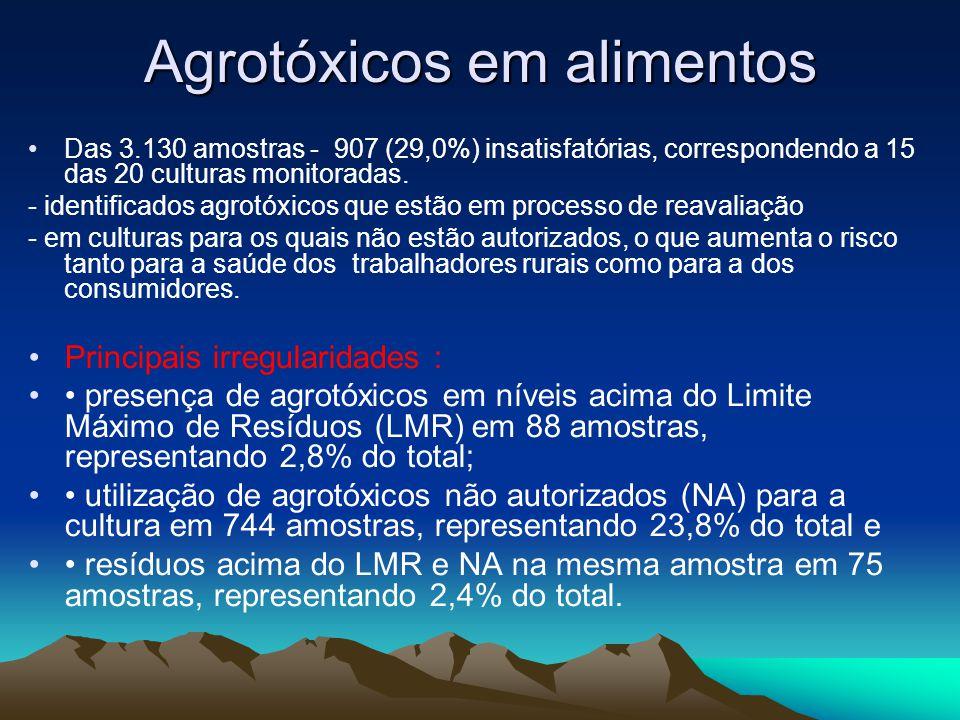 Agrotóxicos em alimentos