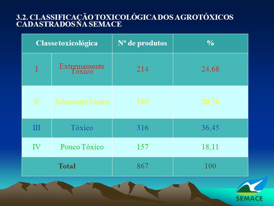 Classe toxicológica Nº de produtos % Total