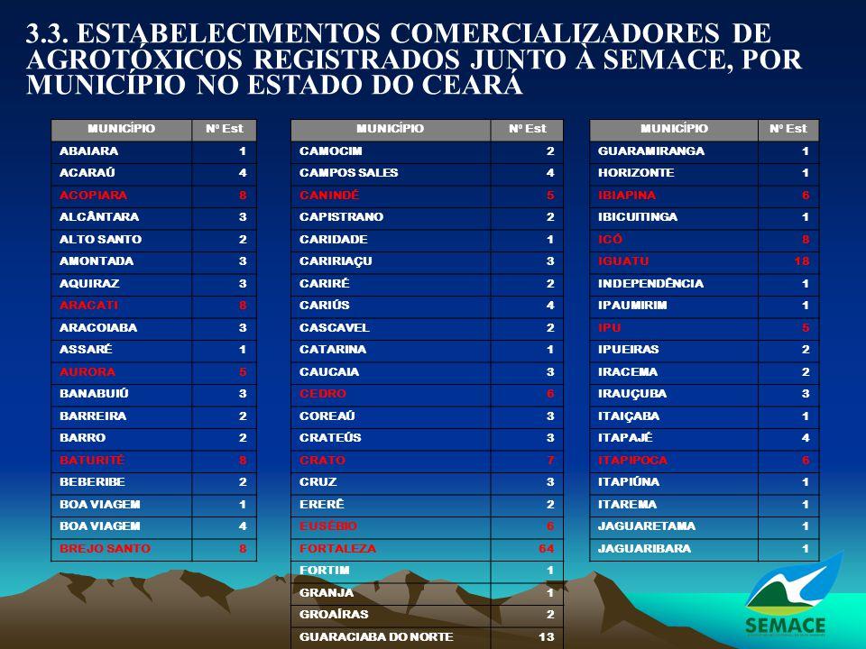 3.3. ESTABELECIMENTOS COMERCIALIZADORES DE AGROTÓXICOS REGISTRADOS JUNTO À SEMACE, POR MUNICÍPIO NO ESTADO DO CEARÁ