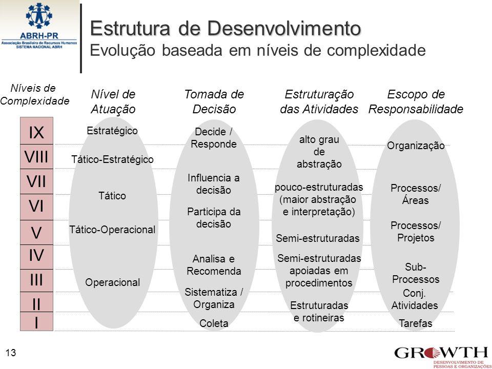 Estrutura de Desenvolvimento Evolução baseada em níveis de complexidade