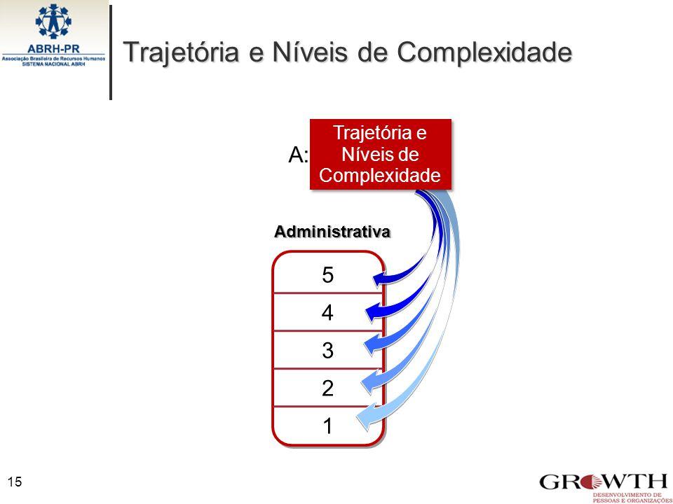Trajetória e Níveis de Complexidade
