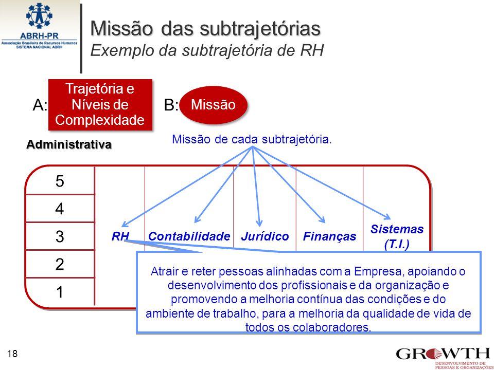 Missão das subtrajetórias Exemplo da subtrajetória de RH