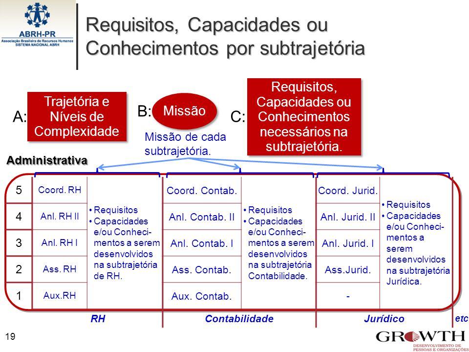 Requisitos, Capacidades ou Conhecimentos por subtrajetória