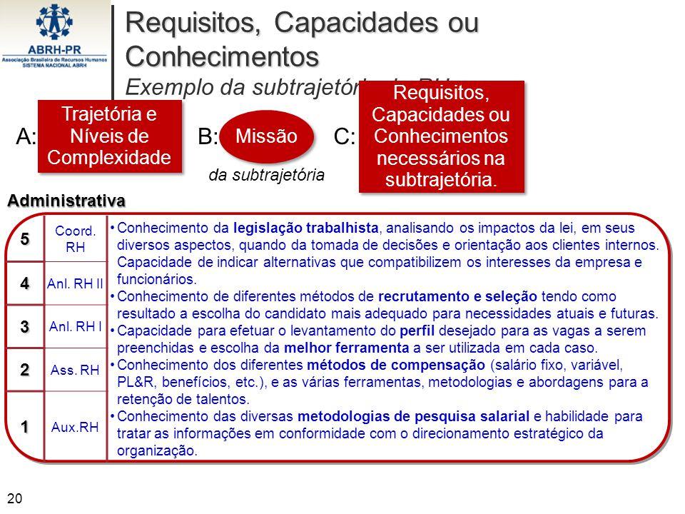 Requisitos, Capacidades ou Conhecimentos Exemplo da subtrajetória de RH