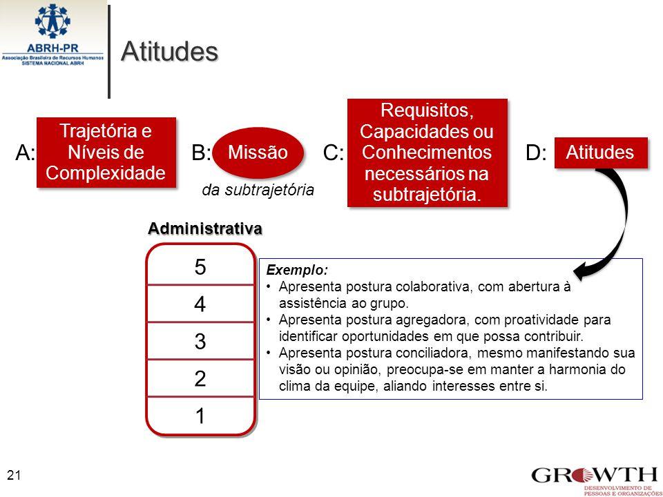 Atitudes Requisitos, Capacidades ou Conhecimentos. necessários na subtrajetória. Trajetória e Níveis de Complexidade.