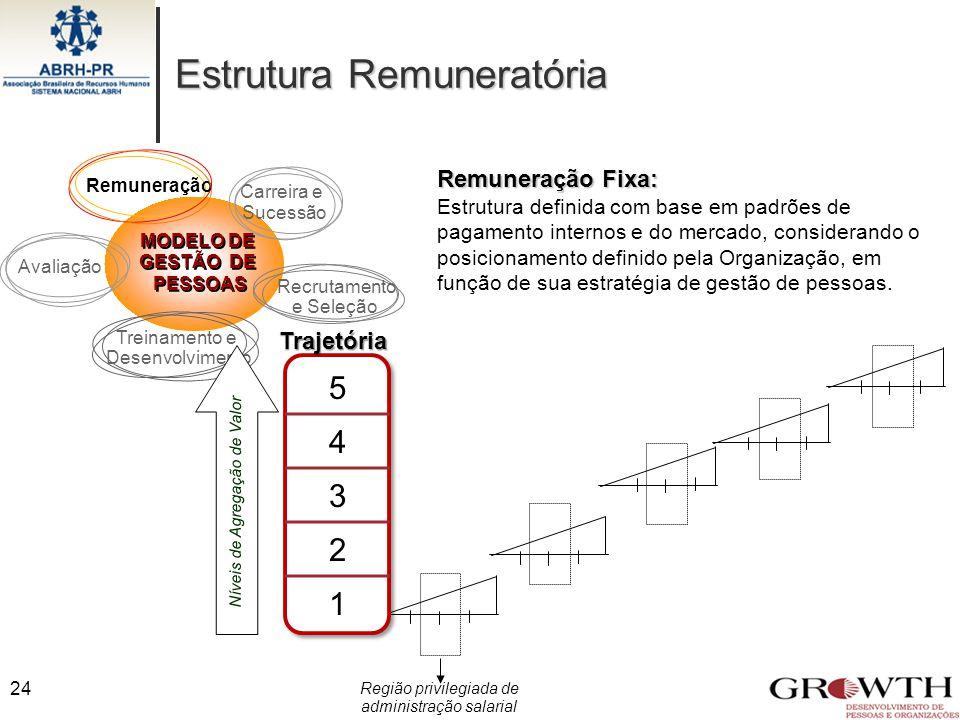Estrutura Remuneratória