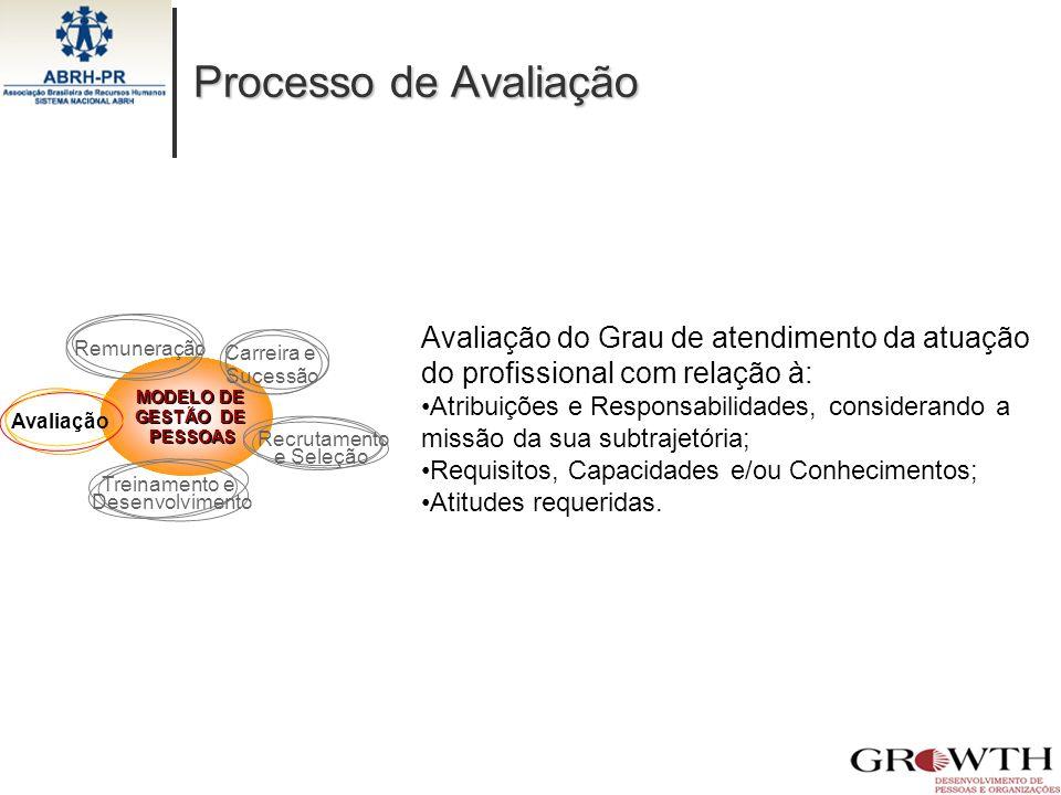Processo de Avaliação MODELO DE GESTÃO DE. PESSOAS. Recrutamento. e Seleção. Treinamento e. Desenvolvimento.