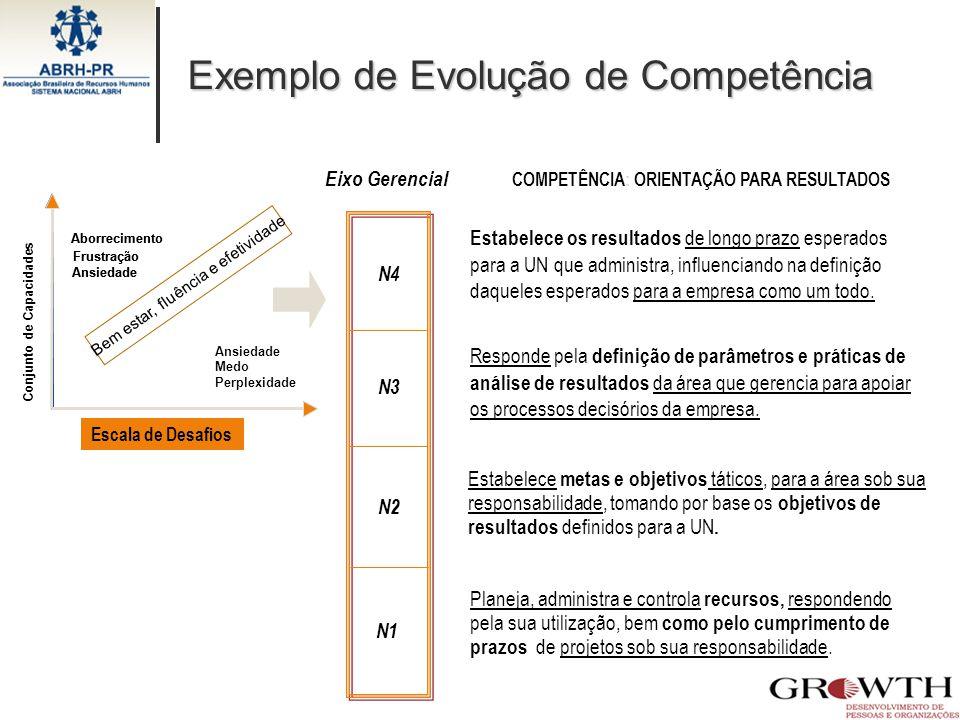 Exemplo de Evolução de Competência